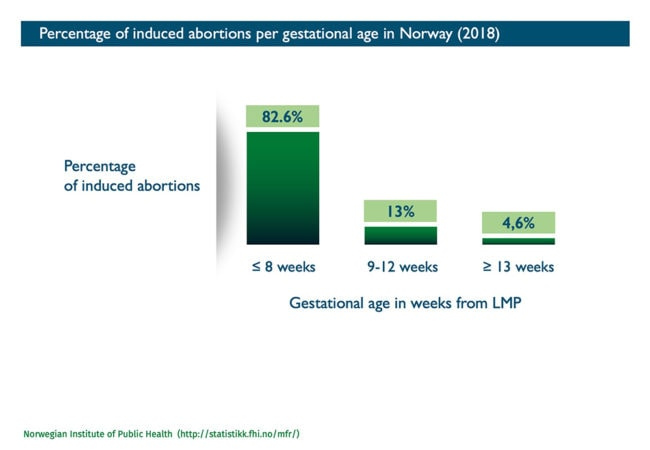Abort-Report: Percentage of induced abortions per gestational age in Norway