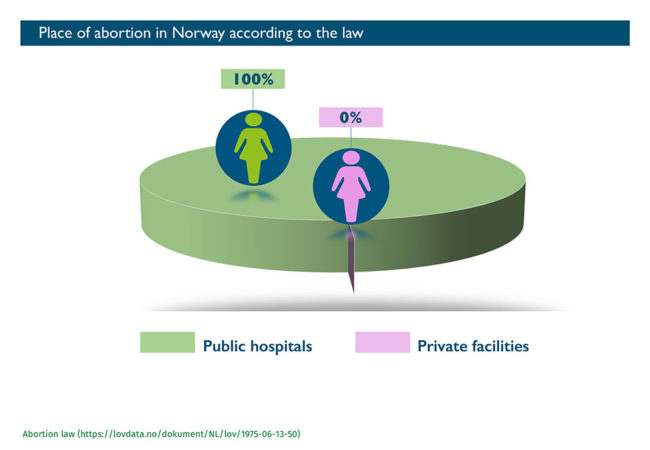 Abort-Report: Place of abortion in Norway
