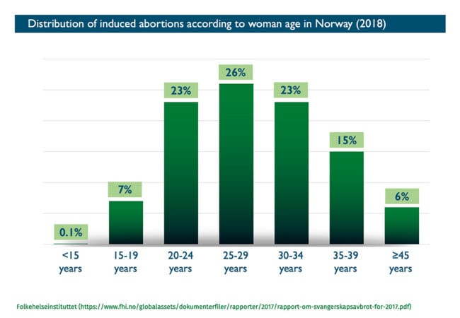 Abort-Report: Distribution of induced abortions according to woman age in Norway