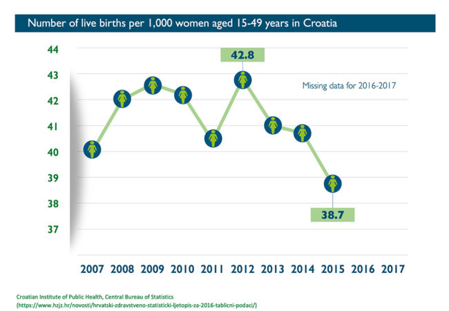 Abort-Report_Croatia Number of live births per 1,000 women in Croatia