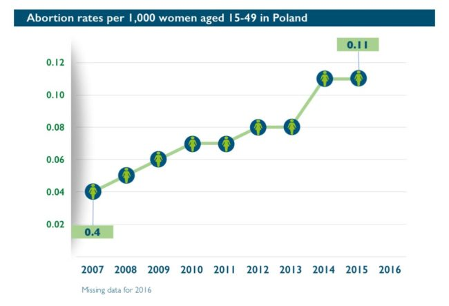 Abort-Report: Abortion rates per 1,000 women aged 15-49 in Poland