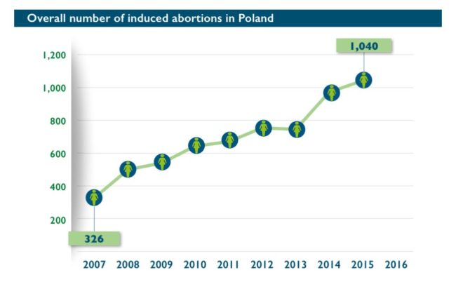 Abort-Report: Overall number of induced abortions in Poland