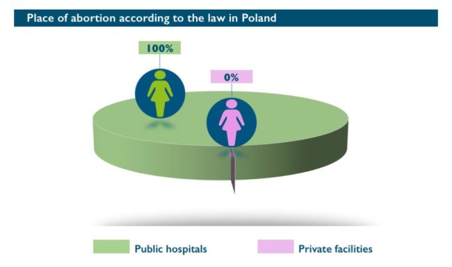 Abort-Report: Place of abortion in Poland