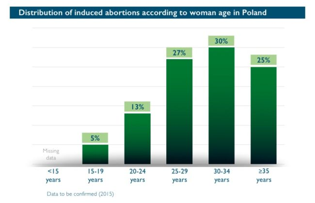 Abort-Report: Distribution of induced abortions according to woman age in Poland
