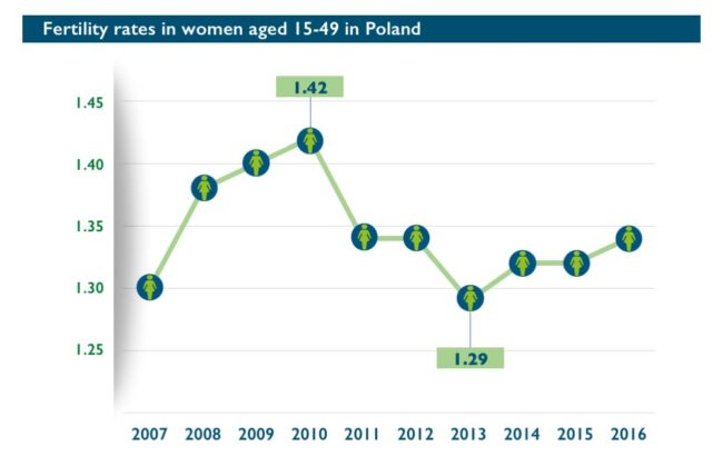 Abort-Report: Fertility rates in Poland