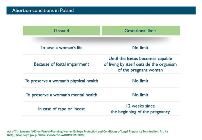 Abort-Report: Abortion conditions in Poland
