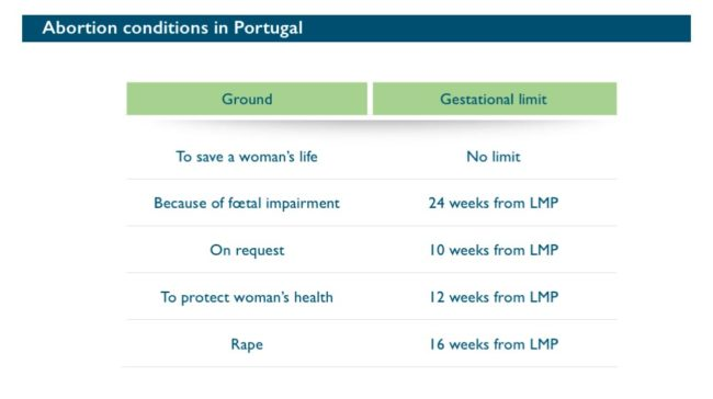 Abort-Report: Abortion conditions in Portugal