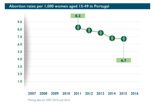 Abort-Report: Abortion rates per 1,000 women aged 15-49 in Portugal