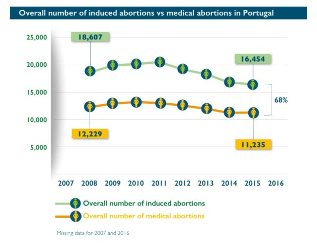 Abort-Report: Overall number of induced abortions vs medical abortions in Portugal