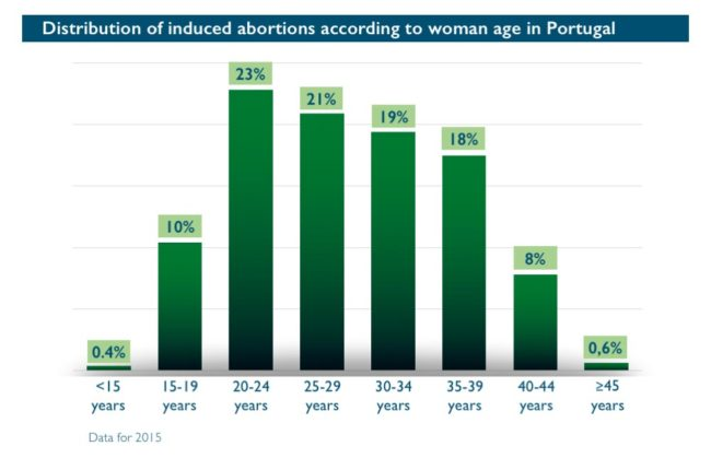 Abort-Report: Distribution of induced abortions according to woman age in Portugal