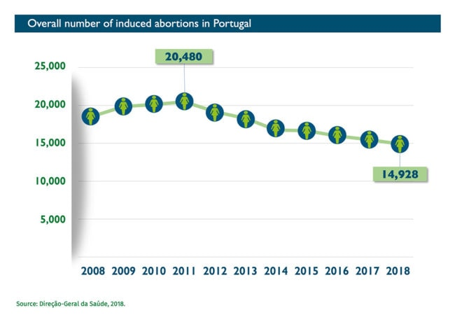 Abort-Report: Overall number of induced abortions in Portugal