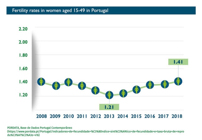 Abort-Report: Fertility rates in Portugal