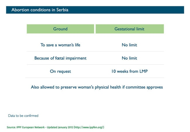 Abort Report - Abortions conditions in Serbia