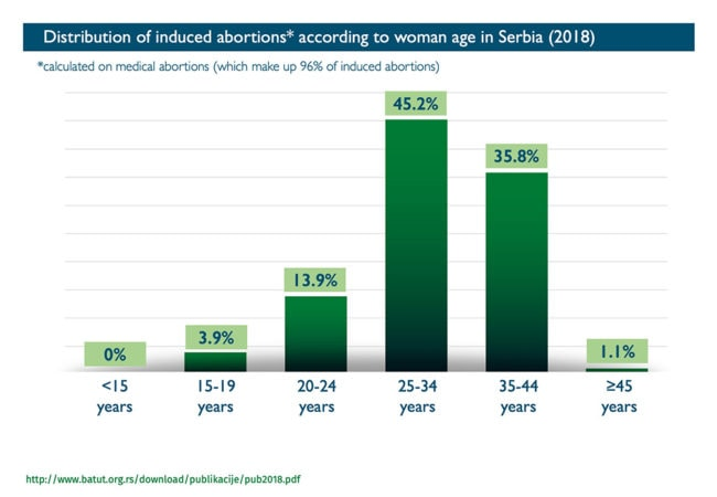 Abort Report - Distribution of induced abortions according to woman age in Serbia