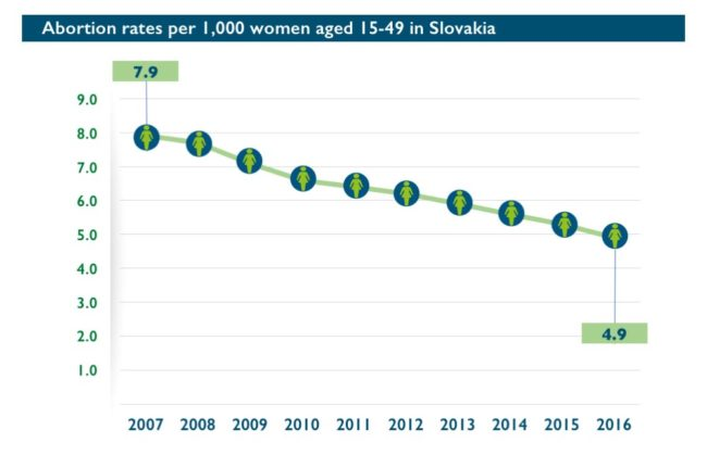 Abort-Report: Abortion rates per 1,000 women aged 15-49 in Slovakia