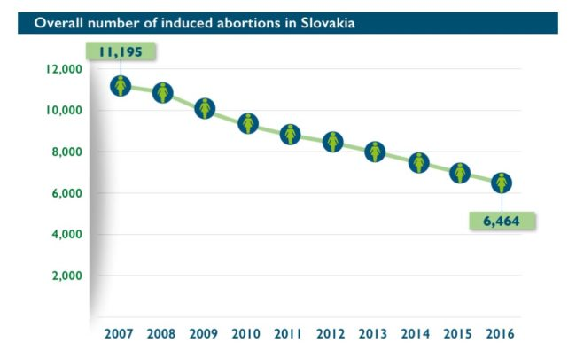 Abort-Report: Overall number of induced abortions in Slovakia