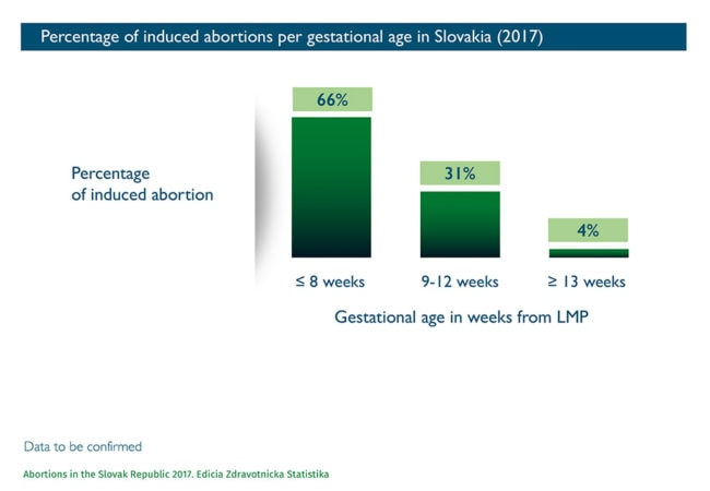 Abort-Report: Percentage of induced abortions per gestational age in Slovakia