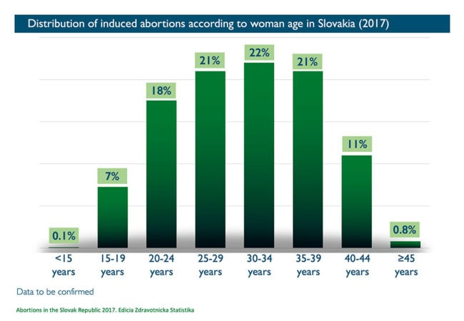 Abort-Report: Distribution of induced abortions according to woman age in Slovakia
