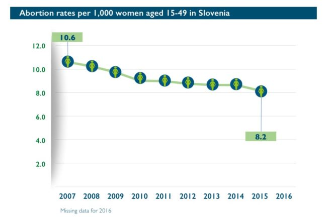Abort-Report: Abortion rates per 1,000 women aged 15-49 in Slovenia