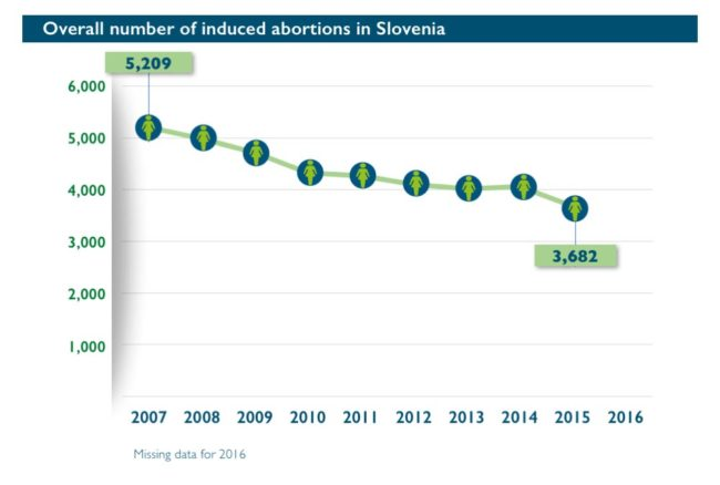 Abort-Report: Overall number of induced abortions in Slovenia