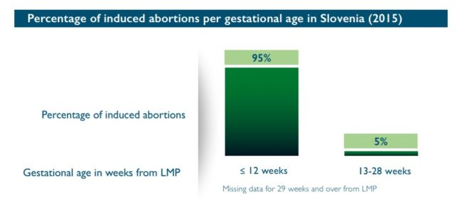 Abort-Report: Percentage of induced abortions per gestational age in Slovenia