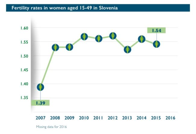 Abort-Report: Fertility rates in Slovenia