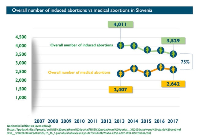 Abort-Report: Overall number of induced abortions vs medical abortions in Slovenia
