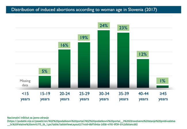 Abort-Report: Distribution of induced abortions according to woman age in Slovenia