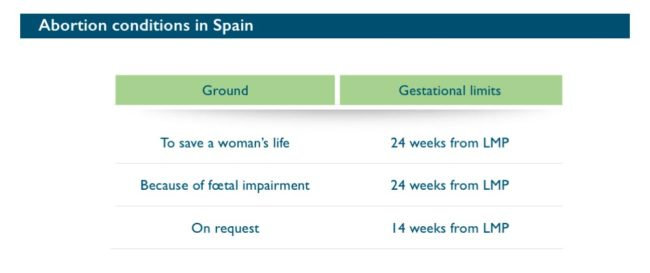 Abort-Report: Abortion conditions in Spain