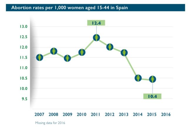 Abort-Report: Abortion rates per 1,000 women aged 15-49 in Spain