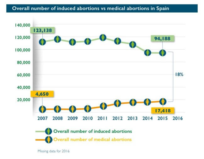 Abort-Report: Overall number of induced abortions vs medical abortions in Spain