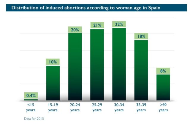 Abort-Report: Distribution of induced abortions according to woman age in Spain