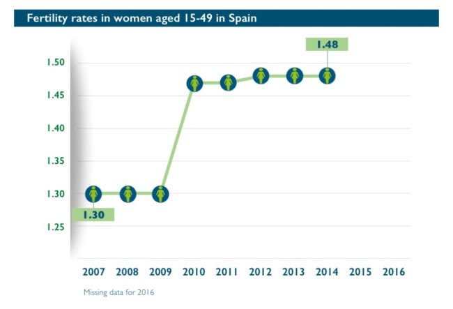 Abort-Report: Fertility rates in Spain