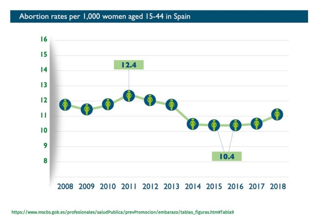 Abort-Report: Abortion rates per 1,000 women aged 15-49 in Spain - Graph