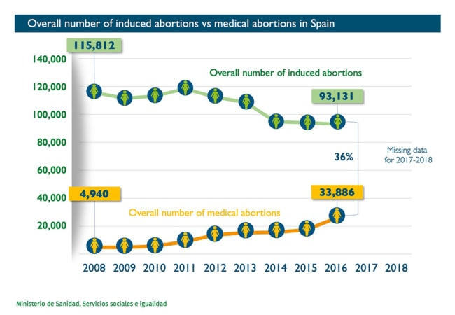Abort-Report: Overall number of induced abortions vs medical abortions in Spain - Graph