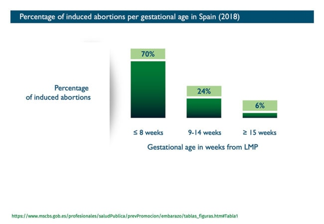 Abort-Report: Percentage of induced abortions per gestational age in Spain - Graph