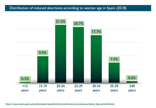 Abort-Report: Distribution of induced abortions according to woman age in Spain - Graph