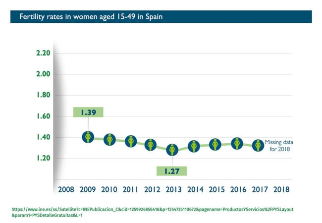 Abort-Report: Fertility rates in Spain - Graph
