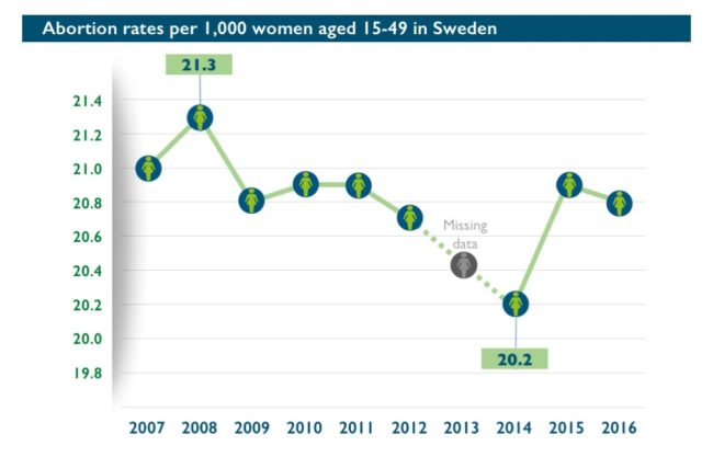 Abort-Report: Abortion rates per 1,000 women aged 15-49 in Sweden
