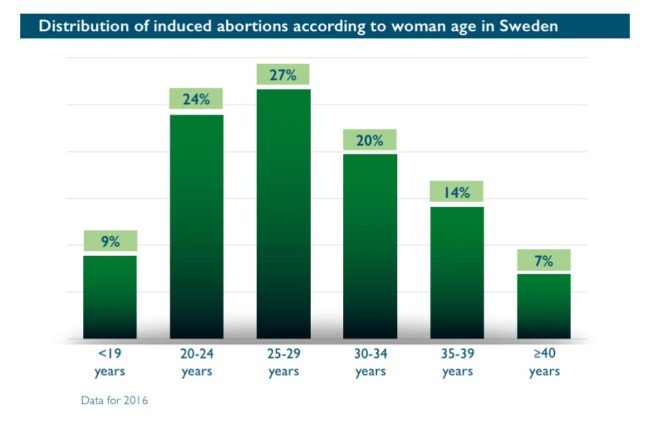 Abort-Report: Distribution of induced abortions according to woman age in Sweden