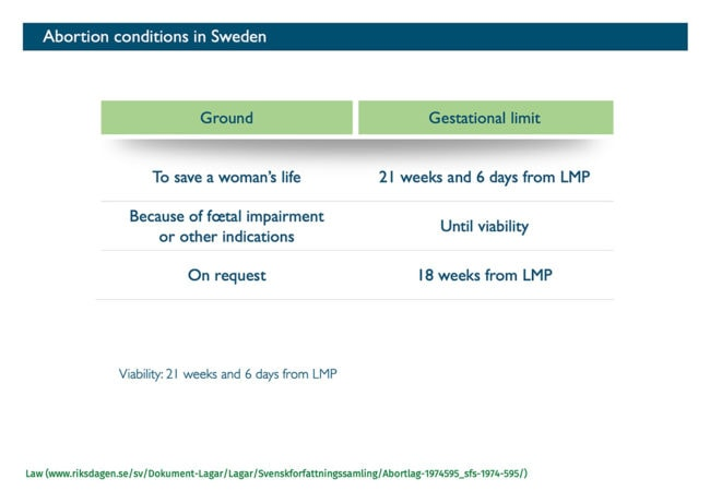 Abort-Report: Abortion conditions in Sweden