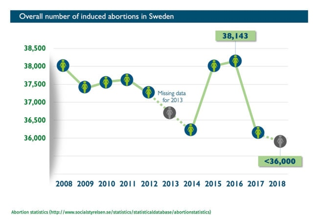 Abort-Report: Overall number of induced abortions in Sweden