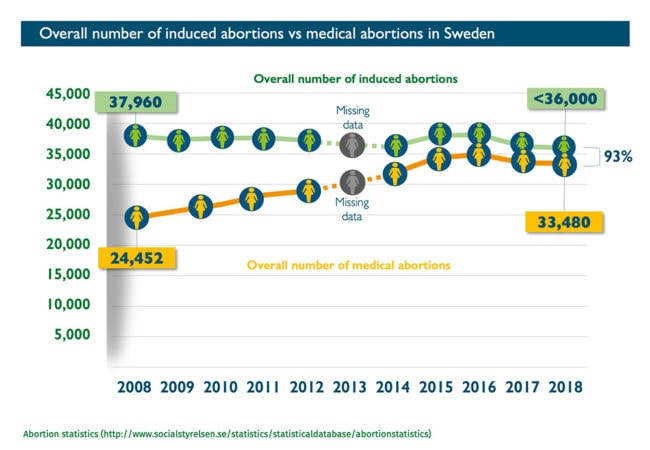 Abort-Report: Overall number of induced abortions vs medical abortions in Sweden