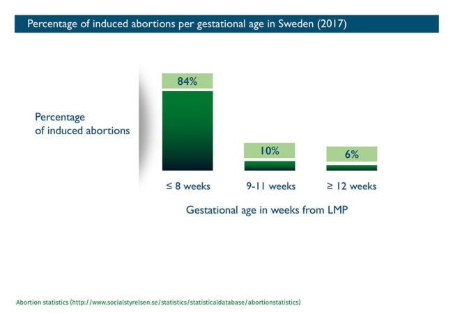 Abort-Report: Percentage of induced abortions per gestational age in Sweden
