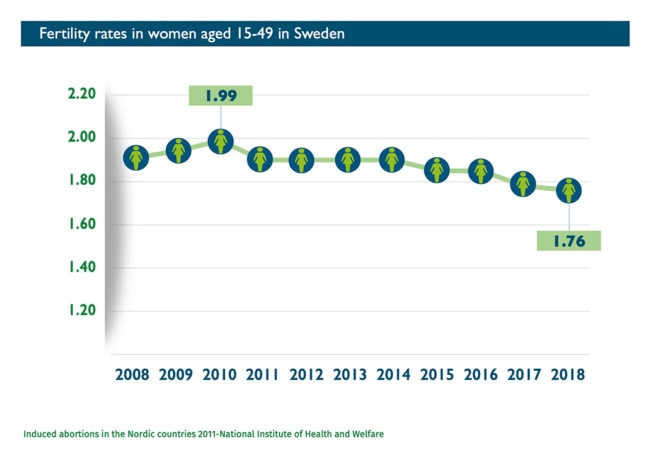 Abort-Report: Fertility rates in Sweden
