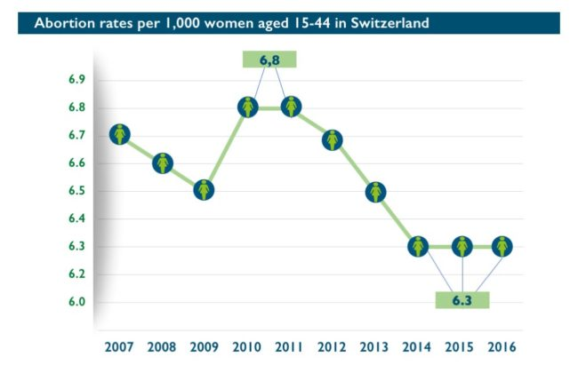 Abort-Report: Abortion rates per 1,000 women aged 15-49 in Switzerland