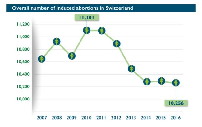 Abort-Report: Overall number of induced abortions in Switzerland