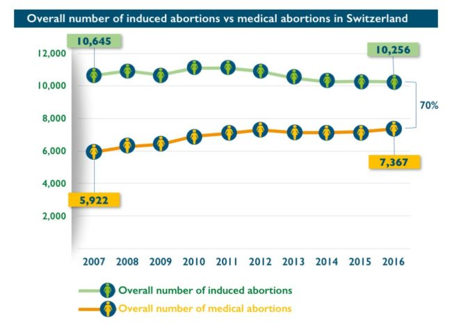 Abort-Report: Overall number of induced abortions vs medical abortions in Switzerland