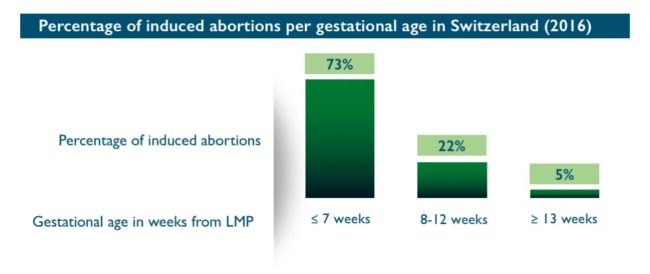 Abort-Report: Percentage of induced abortions per gestational age in Switzerland