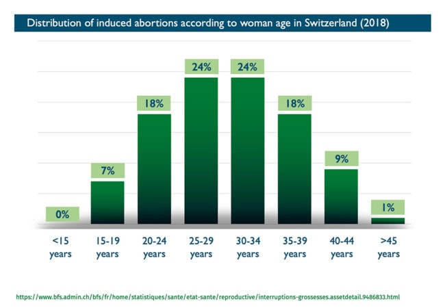 Abort-Report: Distribution of induced abortions according to woman age in Switzerland